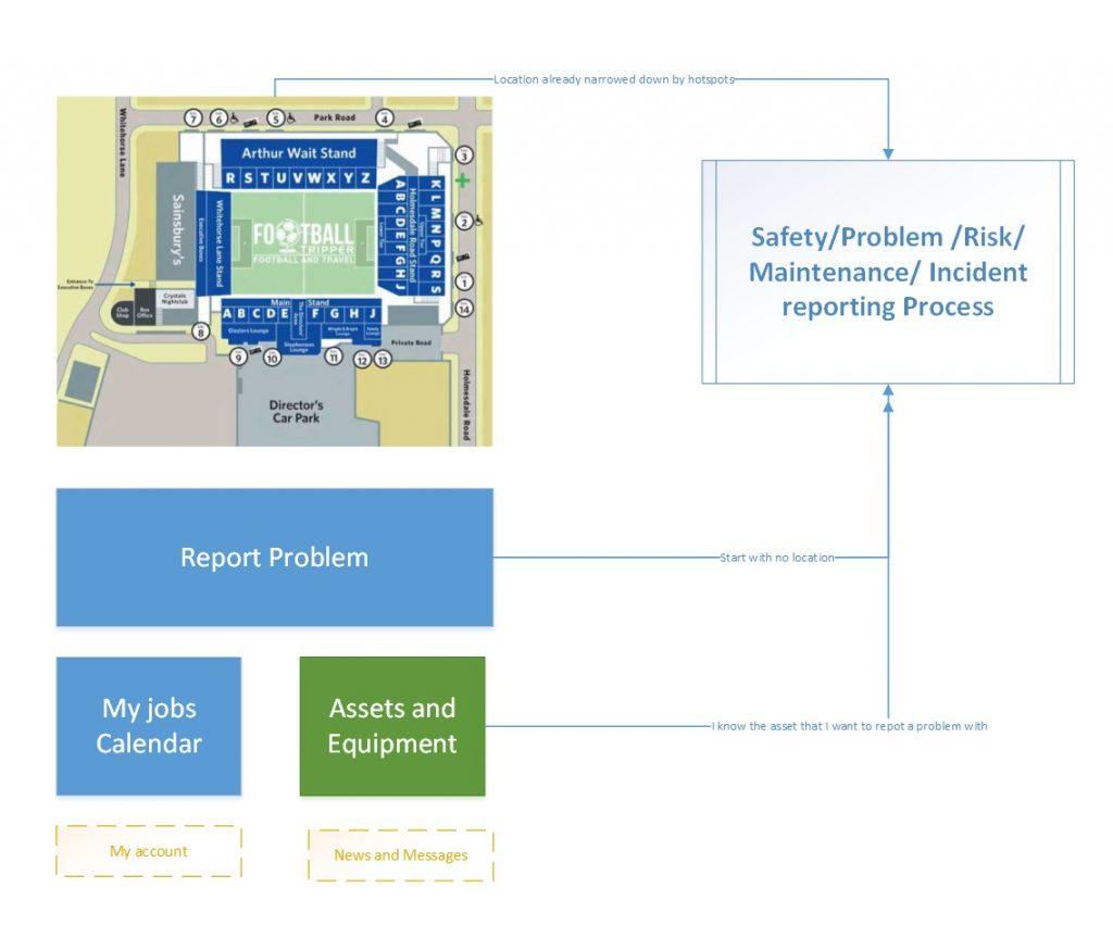 AXLR8 Stadium Hazard Reporting